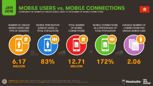 71 NUMBER OF UNIQUE MOBILE USERS (ANY TYPE OF HANDSET) MOBILE PENETRATION (UNIQUE USERS vs. TOTAL POPULATION) TOTAL NUMBER...