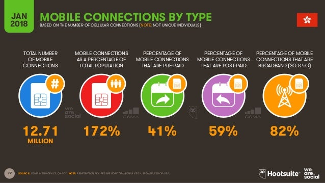 72 TOTAL NUMBER OF MOBILE CONNECTIONS MOBILE CONNECTIONS AS A PERCENTAGE OF TOTAL POPULATION PERCENTAGE OF MOBILE CONNECTI...