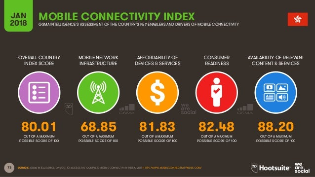 73 OVERALL COUNTRY INDEX SCORE MOBILE NETWORK INFRASTRUCTURE AFFORDABILITY OF DEVICES & SERVICES CONSUMER READINESS JAN 20...