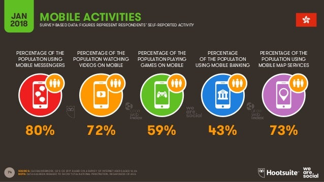 74 PERCENTAGE OF THE POPULATION USING MOBILE MESSENGERS PERCENTAGE OF THE POPULATION WATCHING VIDEOS ON MOBILE PERCENTAGE ...