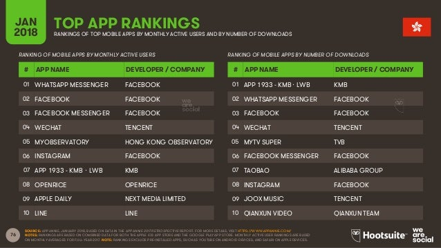 76 JAN 2018 TOP APP RANKINGSRANKINGS OF TOP MOBILE APPS BY MONTHLY ACTIVE USERS AND BY NUMBER OF DOWNLOADS RANKING OF MOBI...