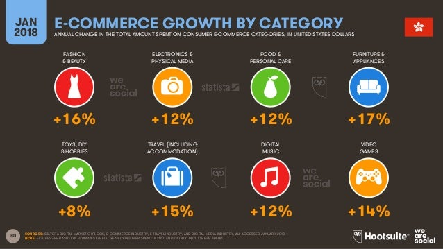 80 FASHION & BEAUTY ELECTRONICS & PHYSICAL MEDIA FOOD & PERSONAL CARE FURNITURE & APPLIANCES JAN 2018 E-COMMERCE GROWTH BY...