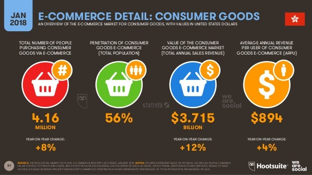 81 TOTAL NUMBER OF PEOPLE PURCHASING CONSUMER GOODS VIA E-COMMERCE PENETRATION OF CONSUMER GOODS E-COMMERCE (TOTAL POPULAT...