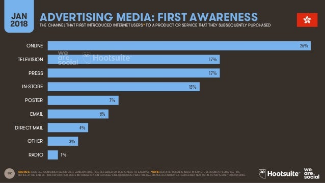 82 JAN 2018 ADVERTISING MEDIA: FIRST AWARENESSTHE CHANNEL THAT FIRST INTRODUCED INTERNET USERS* TO A PRODUCT OR SERVICE TH...