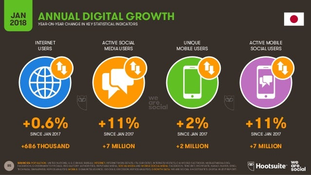 85 INTERNET USERS ACTIVE SOCIAL MEDIA USERS UNIQUE MOBILE USERS ACTIVE MOBILE SOCIAL USERS JAN 2018 YEAR-ON-YEAR CHANGE IN...