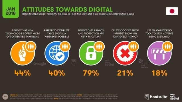 Digital in 2018 in Eastern Asia Slide 89