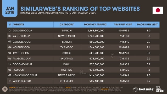95 JAN 2018 SIMILARWEB'S RANKING OF TOP WEBSITESRANKINGS BASED ON AVERAGE MONTHLY TRAFFIC TO EACH WEBSITE IN Q4 2017 SOURC...