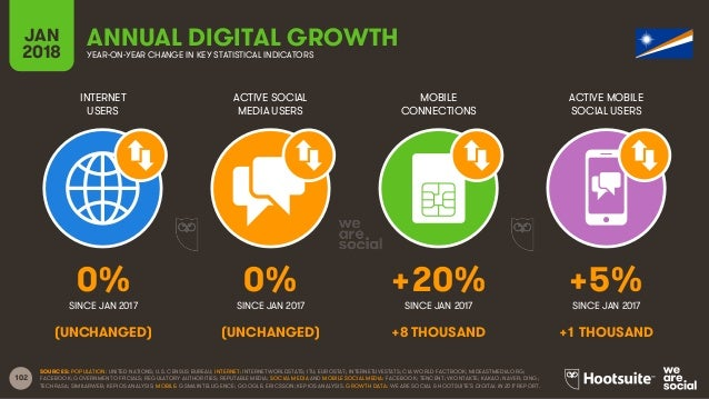 102 INTERNET USERS ACTIVE SOCIAL MEDIA USERS MOBILE CONNECTIONS ACTIVE MOBILE SOCIAL USERS SINCE JAN 2017 SINCE JAN 2017 S...
