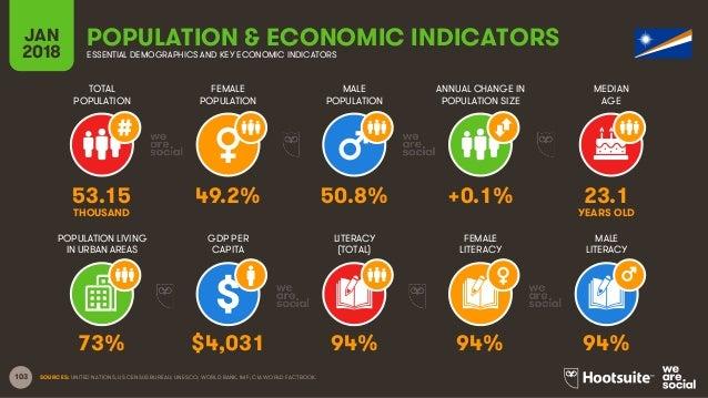 103 TOTAL POPULATION FEMALE POPULATION MALE POPULATION MEDIAN AGE JAN 2018 POPULATION & ECONOMIC INDICATORSESSENTIAL DEMOG...