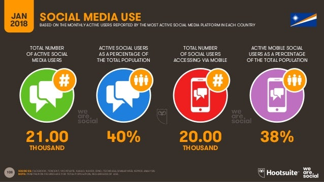 108 TOTAL NUMBER OF ACTIVE SOCIAL MEDIA USERS ACTIVE SOCIAL USERS AS A PERCENTAGE OF THE TOTAL POPULATION TOTAL NUMBER OF ...