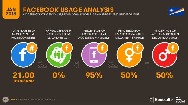 109 TOTAL NUMBER OF MONTHLY ACTIVE FACEBOOK USERS ANNUAL CHANGE IN FACEBOOK USERS vs. JANUARY 2017 PERCENTAGE OF FACEBOOK ...