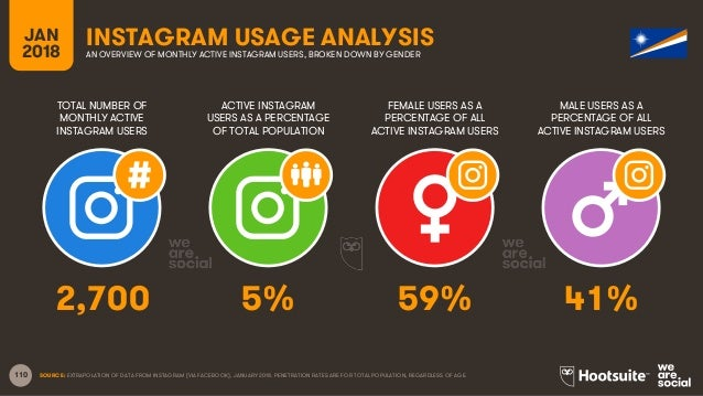 110 TOTAL NUMBER OF MONTHLY ACTIVE INSTAGRAM USERS ACTIVE INSTAGRAM USERS AS A PERCENTAGE OF TOTAL POPULATION FEMALE USERS...