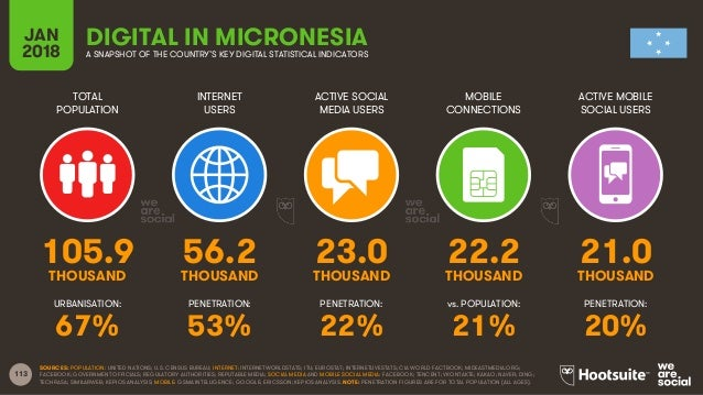 113 TOTAL POPULATION INTERNET USERS ACTIVE SOCIAL MEDIA USERS ACTIVE MOBILE SOCIAL USERS URBANISATION: PENETRATION: PENETR...