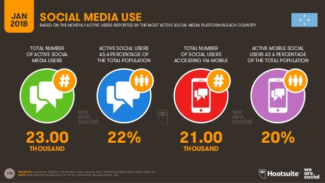 120 TOTAL NUMBER OF ACTIVE SOCIAL MEDIA USERS ACTIVE SOCIAL USERS AS A PERCENTAGE OF THE TOTAL POPULATION TOTAL NUMBER OF ...