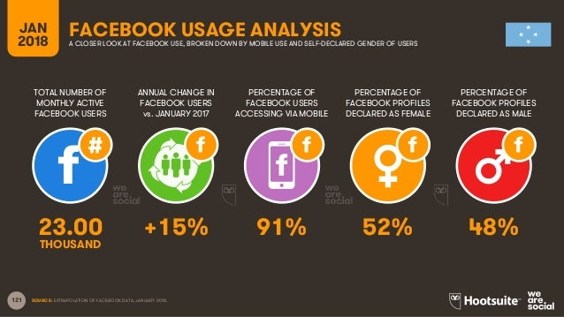 121 TOTAL NUMBER OF MONTHLY ACTIVE FACEBOOK USERS ANNUAL CHANGE IN FACEBOOK USERS vs. JANUARY 2017 PERCENTAGE OF FACEBOOK ...