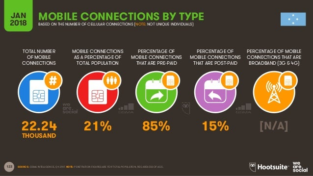 123 TOTAL NUMBER OF MOBILE CONNECTIONS MOBILE CONNECTIONS AS A PERCENTAGE OF TOTAL POPULATION PERCENTAGE OF MOBILE CONNECT...