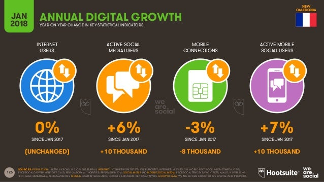 126 INTERNET USERS ACTIVE SOCIAL MEDIA USERS MOBILE CONNECTIONS ACTIVE MOBILE SOCIAL USERS SINCE JAN 2017 SINCE JAN 2017 S...