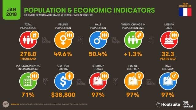 127 TOTAL POPULATION FEMALE POPULATION MALE POPULATION MEDIAN AGE JAN 2018 POPULATION & ECONOMIC INDICATORSESSENTIAL DEMOG...