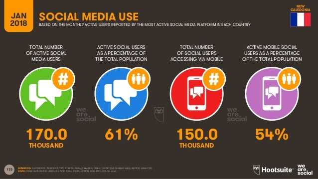 133 TOTAL NUMBER OF ACTIVE SOCIAL MEDIA USERS ACTIVE SOCIAL USERS AS A PERCENTAGE OF THE TOTAL POPULATION TOTAL NUMBER OF ...