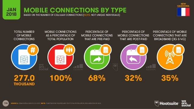 136 TOTAL NUMBER OF MOBILE CONNECTIONS MOBILE CONNECTIONS AS A PERCENTAGE OF TOTAL POPULATION PERCENTAGE OF MOBILE CONNECT...