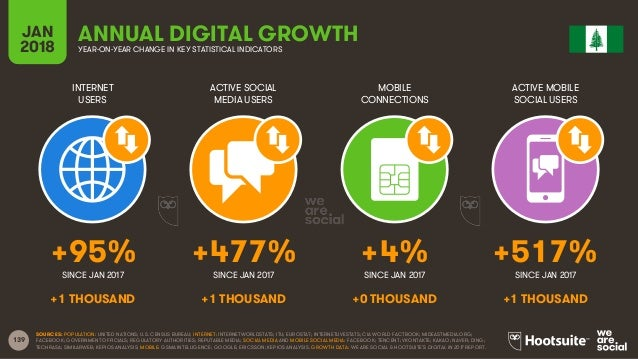 139 INTERNET USERS ACTIVE SOCIAL MEDIA USERS MOBILE CONNECTIONS ACTIVE MOBILE SOCIAL USERS SINCE JAN 2017 SINCE JAN 2017 S...