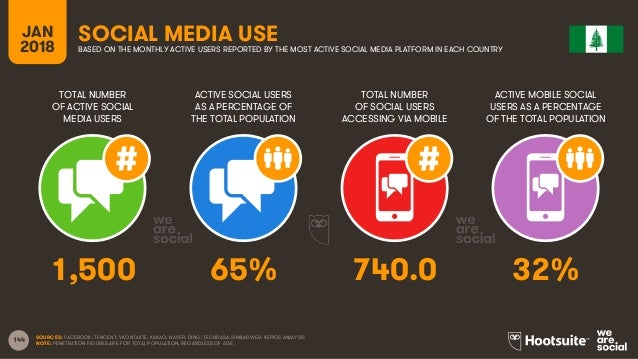 144 TOTAL NUMBER OF ACTIVE SOCIAL MEDIA USERS ACTIVE SOCIAL USERS AS A PERCENTAGE OF THE TOTAL POPULATION TOTAL NUMBER OF ...