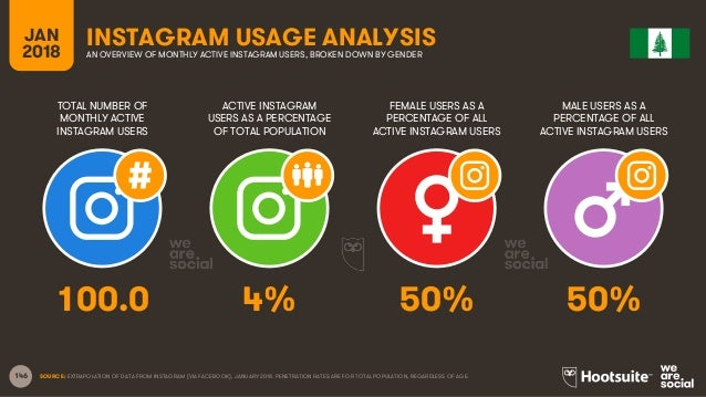 146 TOTAL NUMBER OF MONTHLY ACTIVE INSTAGRAM USERS ACTIVE INSTAGRAM USERS AS A PERCENTAGE OF TOTAL POPULATION FEMALE USERS...