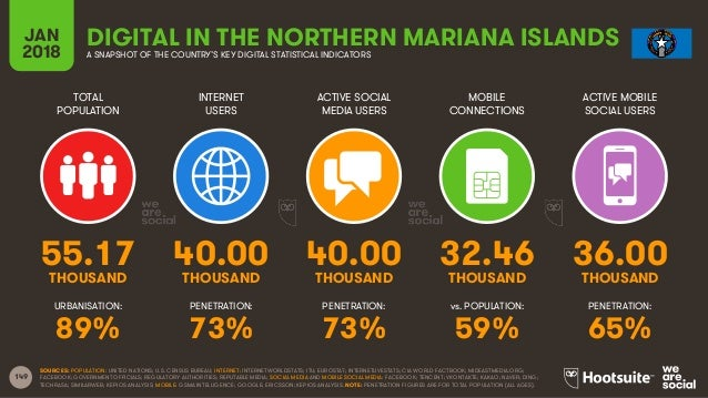 149 TOTAL POPULATION INTERNET USERS ACTIVE SOCIAL MEDIA USERS ACTIVE MOBILE SOCIAL USERS URBANISATION: PENETRATION: PENETR...