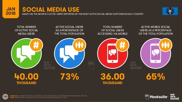 156 TOTAL NUMBER OF ACTIVE SOCIAL MEDIA USERS ACTIVE SOCIAL USERS AS A PERCENTAGE OF THE TOTAL POPULATION TOTAL NUMBER OF ...
