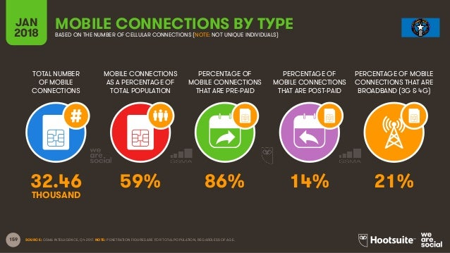 159 TOTAL NUMBER OF MOBILE CONNECTIONS MOBILE CONNECTIONS AS A PERCENTAGE OF TOTAL POPULATION PERCENTAGE OF MOBILE CONNECT...