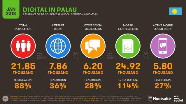 161 TOTAL POPULATION INTERNET USERS ACTIVE SOCIAL MEDIA USERS ACTIVE MOBILE SOCIAL USERS URBANISATION: PENETRATION: PENETR...