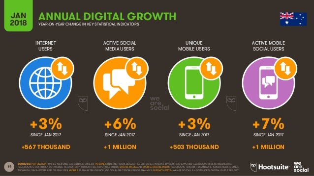 19 INTERNET USERS ACTIVE SOCIAL MEDIA USERS UNIQUE MOBILE USERS ACTIVE MOBILE SOCIAL USERS JAN 2018 YEAR-ON-YEAR CHANGE IN...