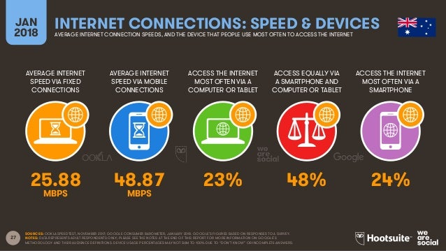 27 AVERAGE INTERNET SPEED VIA FIXED CONNECTIONS AVERAGE INTERNET SPEED VIA MOBILE CONNECTIONS ACCESS THE INTERNET MOST OFT...