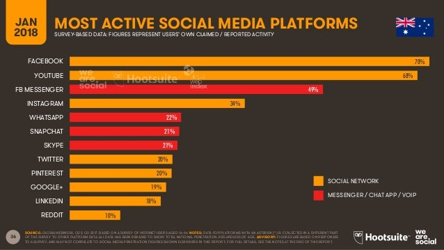 36 JAN 2018 MOST ACTIVE SOCIAL MEDIA PLATFORMSSURVEY-BASED DATA: FIGURES REPRESENT USERS' OWN CLAIMED / REPORTED ACTIVITY ...