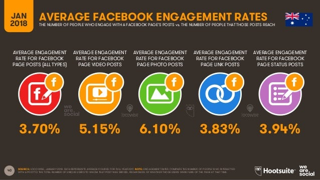 40 AVERAGE ENGAGEMENT RATE FOR FACEBOOK PAGE POSTS (ALL TYPES) AVERAGE ENGAGEMENT RATE FOR FACEBOOK PAGE VIDEO POSTS AVERA...