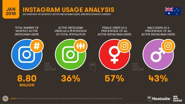 41 TOTAL NUMBER OF MONTHLY ACTIVE INSTAGRAM USERS ACTIVE INSTAGRAM USERS AS A PERCENTAGE OF TOTAL POPULATION FEMALE USERS ...
