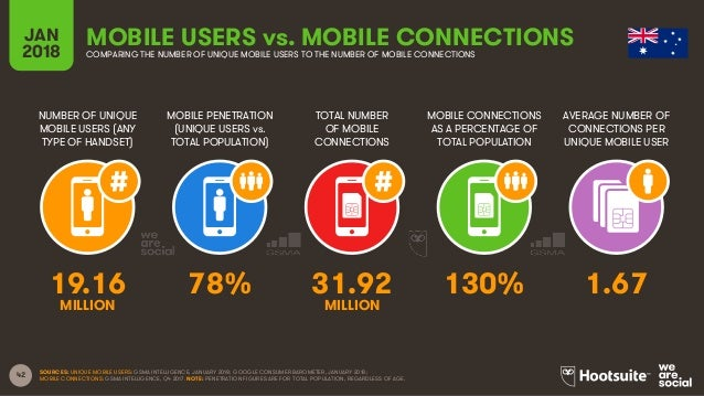 42 NUMBER OF UNIQUE MOBILE USERS (ANY TYPE OF HANDSET) MOBILE PENETRATION (UNIQUE USERS vs. TOTAL POPULATION) TOTAL NUMBER...