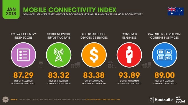 44 OVERALL COUNTRY INDEX SCORE MOBILE NETWORK INFRASTRUCTURE AFFORDABILITY OF DEVICES & SERVICES CONSUMER READINESS JAN 20...