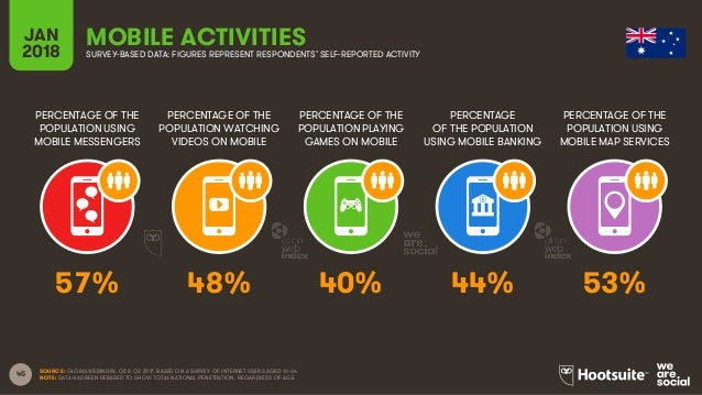 45 PERCENTAGE OF THE POPULATION USING MOBILE MESSENGERS PERCENTAGE OF THE POPULATION WATCHING VIDEOS ON MOBILE PERCENTAGE ...