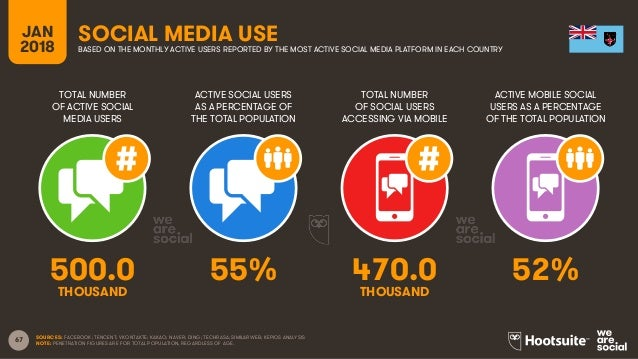 67 TOTAL NUMBER OF ACTIVE SOCIAL MEDIA USERS ACTIVE SOCIAL USERS AS A PERCENTAGE OF THE TOTAL POPULATION TOTAL NUMBER OF S...