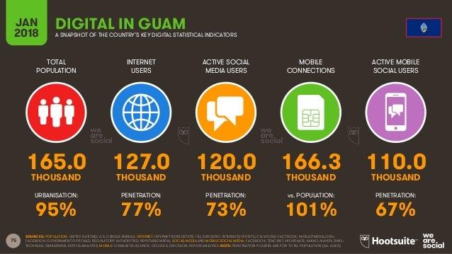 75 TOTAL POPULATION INTERNET USERS ACTIVE SOCIAL MEDIA USERS ACTIVE MOBILE SOCIAL USERS URBANISATION: PENETRATION: PENETRA...