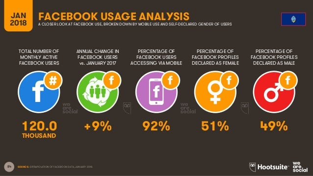 84 TOTAL NUMBER OF MONTHLY ACTIVE FACEBOOK USERS ANNUAL CHANGE IN FACEBOOK USERS vs. JANUARY 2017 PERCENTAGE OF FACEBOOK U...