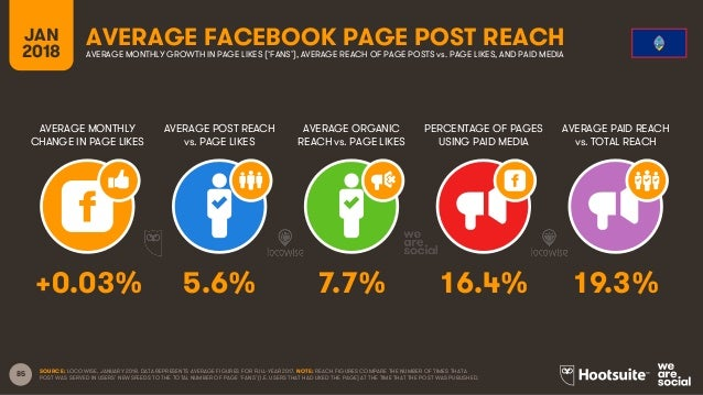 85 JAN 2018 AVERAGE FACEBOOK PAGE POST REACH AVERAGE MONTHLY CHANGE IN PAGE LIKES AVERAGE POST REACH vs. PAGE LIKES AVERAG...