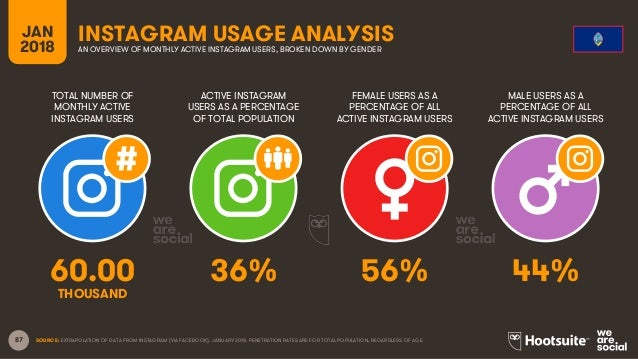 87 TOTAL NUMBER OF MONTHLY ACTIVE INSTAGRAM USERS ACTIVE INSTAGRAM USERS AS A PERCENTAGE OF TOTAL POPULATION FEMALE USERS ...