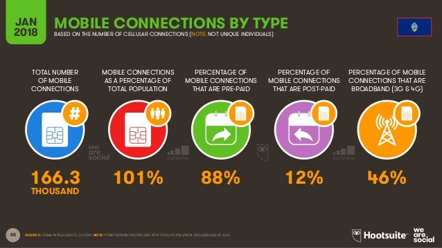 88 TOTAL NUMBER OF MOBILE CONNECTIONS MOBILE CONNECTIONS AS A PERCENTAGE OF TOTAL POPULATION PERCENTAGE OF MOBILE CONNECTI...