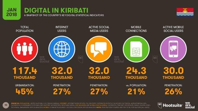 90 TOTAL POPULATION INTERNET USERS ACTIVE SOCIAL MEDIA USERS ACTIVE MOBILE SOCIAL USERS URBANISATION: PENETRATION: PENETRA...