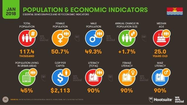 92 TOTAL POPULATION FEMALE POPULATION MALE POPULATION MEDIAN AGE JAN 2018 POPULATION & ECONOMIC INDICATORSESSENTIAL DEMOGR...