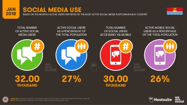 96 TOTAL NUMBER OF ACTIVE SOCIAL MEDIA USERS ACTIVE SOCIAL USERS AS A PERCENTAGE OF THE TOTAL POPULATION TOTAL NUMBER OF S...