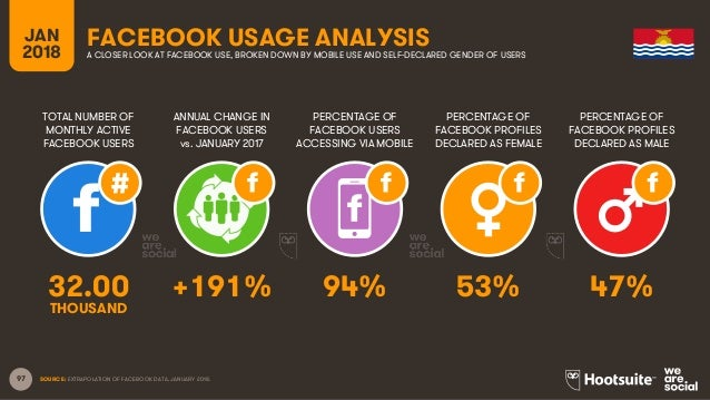 97 TOTAL NUMBER OF MONTHLY ACTIVE FACEBOOK USERS ANNUAL CHANGE IN FACEBOOK USERS vs. JANUARY 2017 PERCENTAGE OF FACEBOOK U...
