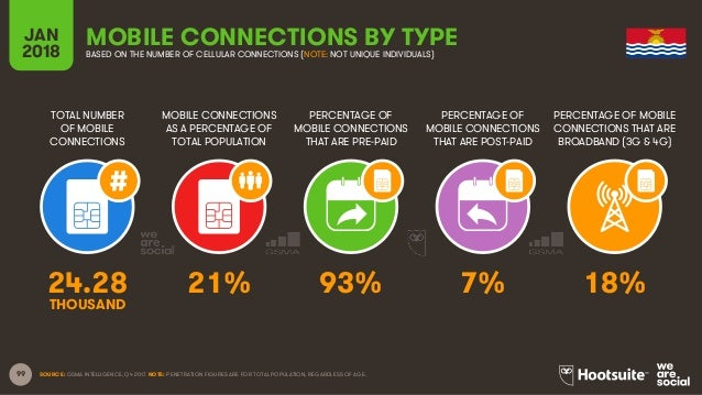 99 TOTAL NUMBER OF MOBILE CONNECTIONS MOBILE CONNECTIONS AS A PERCENTAGE OF TOTAL POPULATION PERCENTAGE OF MOBILE CONNECTI...
